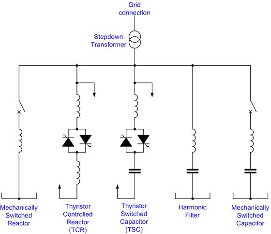Static Var Kompanzasyon